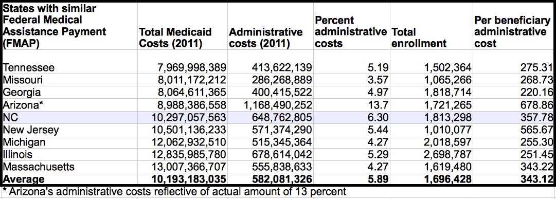 Recalculating Medicaid administrative percentages, using Arizona's actual cost of 13 percent.