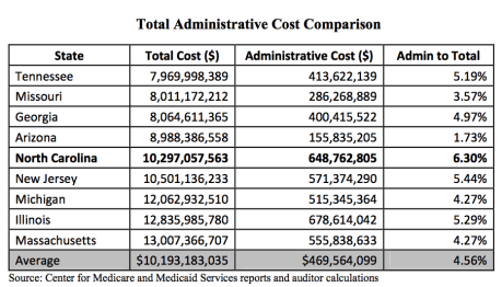 Administrative cost comparison calculated by State Auditor's staff