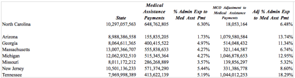 Administrative cost comparison compiled by DHHS