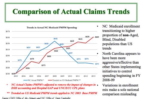 Medicaid spending trends 2008-2013.