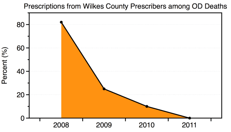 graph of number of prescriptions written by Wilkes County physicians