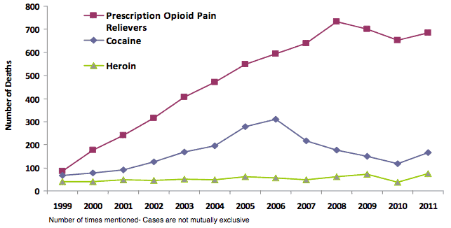 Unintentional poisoning death graph