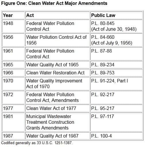 Clean Water Act Major Amendments 2