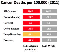Source: North Carolina Central Cancer Registry and Vital Statistics