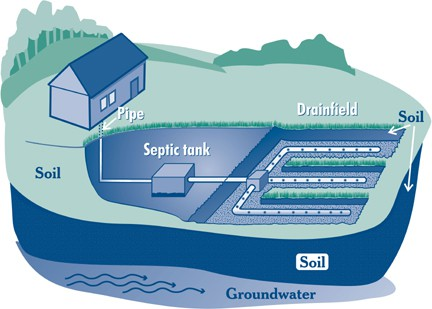 A diagram illustrating a residential septic system. Graphic courtesy U.S. EPA