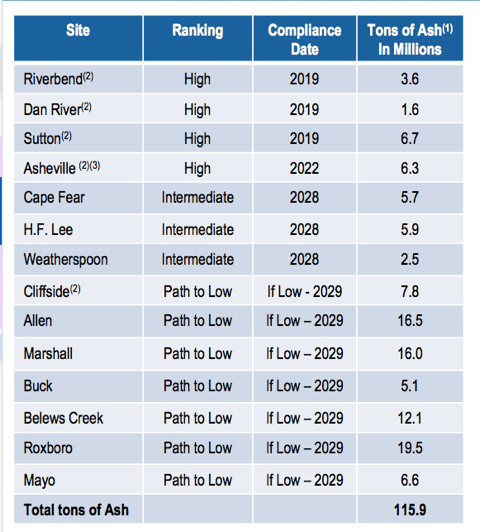 """This Duke Energy chart reports the amounts of coal ash on 14 utility properties in North Carolina as of June 2016. Ash is being moved off grounds to lined waste sites at sites marked (2). """"Path to low"""" refers to sites where Duke can keep ash in unlined impoundments after any needed dam repairs are finished and after neighbors receive new drinking water supplies."""