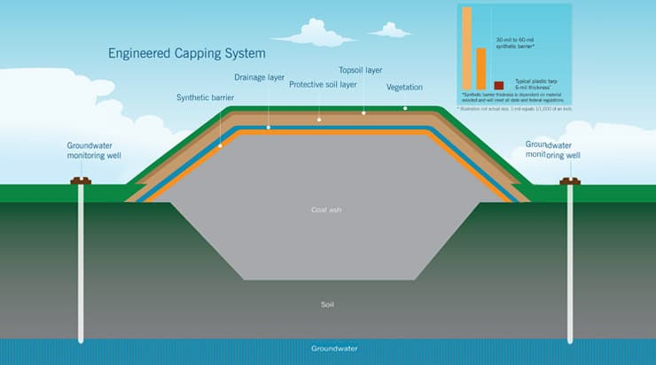 diagram of coal ash basin without a lined pit