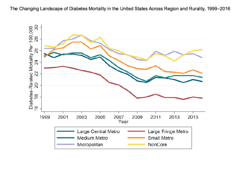 """Shows trend lines going downwards overall for metro areas, but trending upwards for """"noncore"""" a k a rural"""