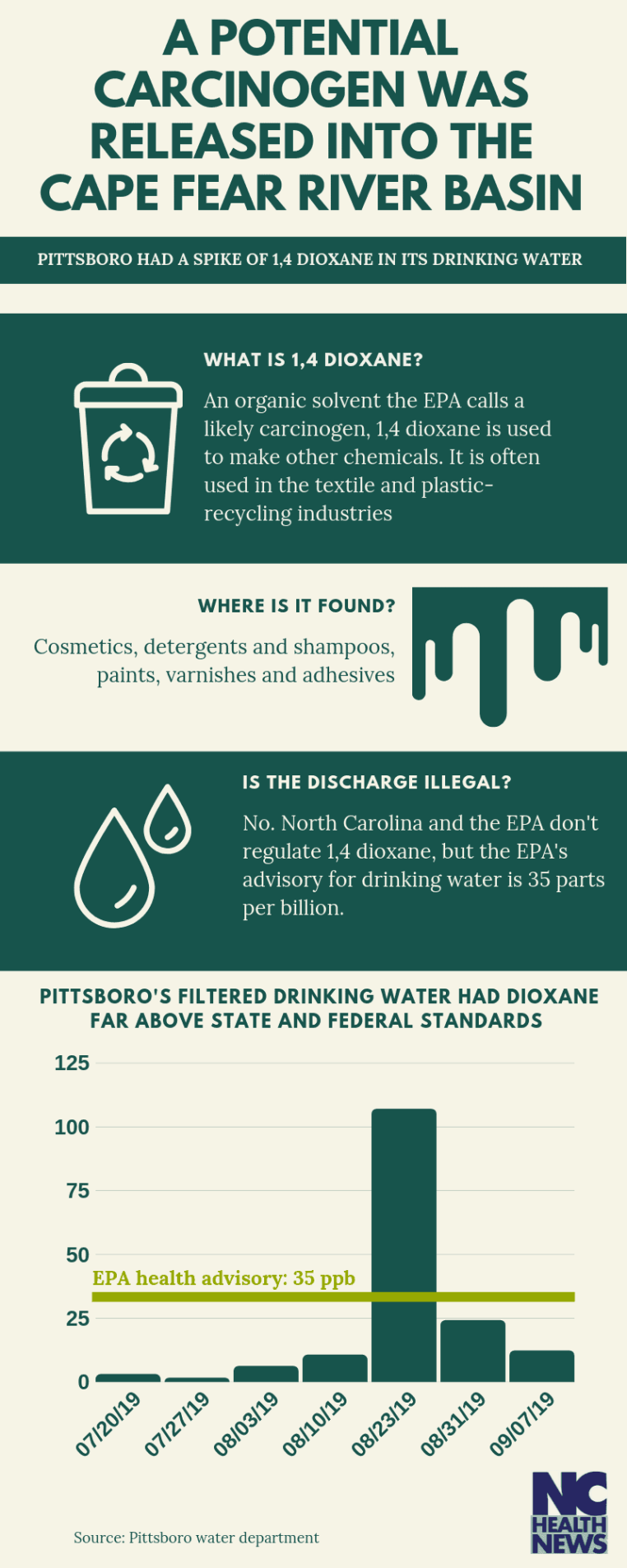 An infographic with a graph that shows Pittsboro's 1,4 dioxane levels were elevated far beyond the EPA advisory level of 35 parts per billion.