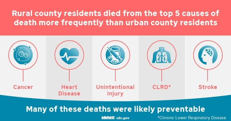 A graphic from CDC about the rural-urban divide