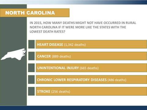 A slide that shows potentially preventable deaths in rural areas in North Carolina in 2015. This is an illustration of the rural-urban divide