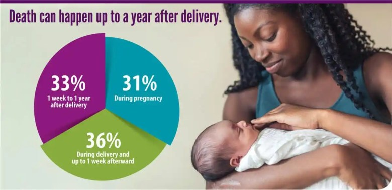 Death can happen up to a year after delivery: 31% of pregnancy-related deaths occur during pregnancy, 36% occur during delivery and up to 1 week afterward, and 33% occur 1 week to 1 year after delivery. Maternal health.