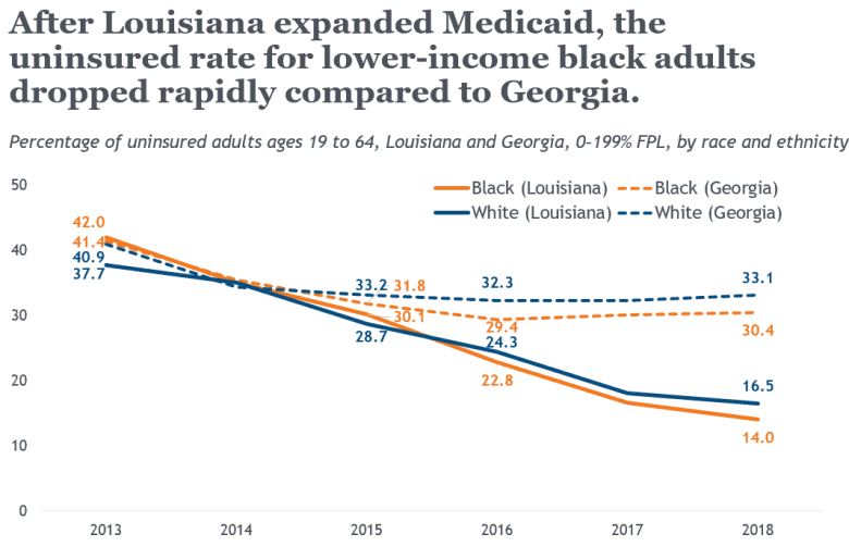 A graph comparing Louisiana and Georgia uninsured rates from 2013 to 2018