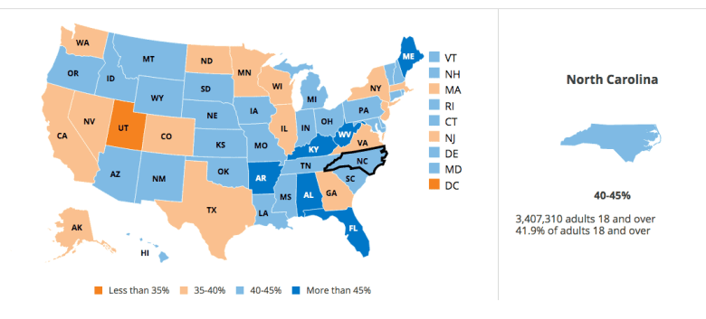 shows how many people in NC are vulnerable to coronavirus, about 42% of adults