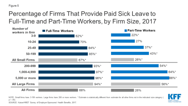 graphs compare the number of full time and part time workers who receive sick leave
