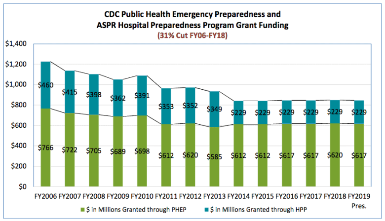 shows funding cuts to health departments, states, hospital programs.