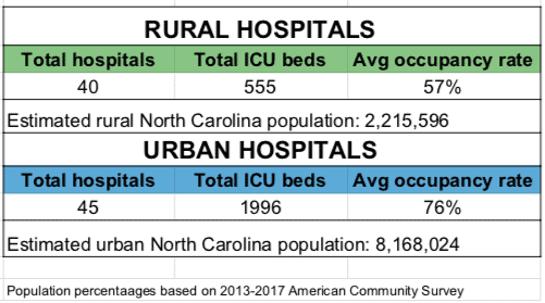 shows a comparison of NC ICU beds rural vs urban