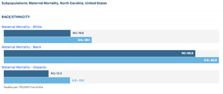 graph shows maternal mortality statistics for white, Latino and black women for NC and for US