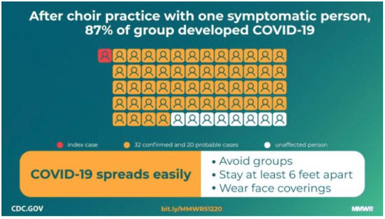 diagram of how covid-19 spread around a choir practice.