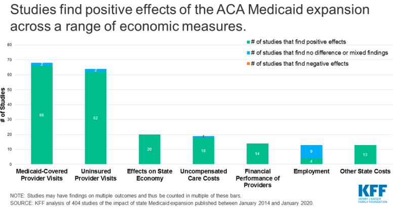 bar graph showing how many studies show positive or uncertain effects on outcomes of Medicaid expansion.
