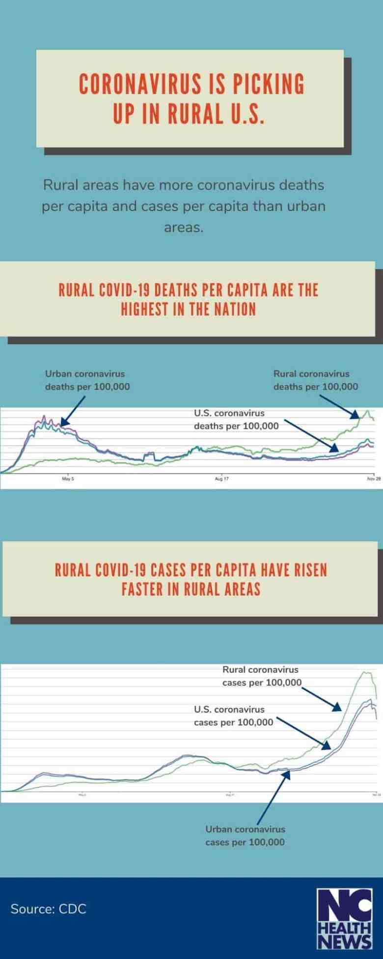 An infographic that shows that rural and urban death rates from covid per capita are higher.
