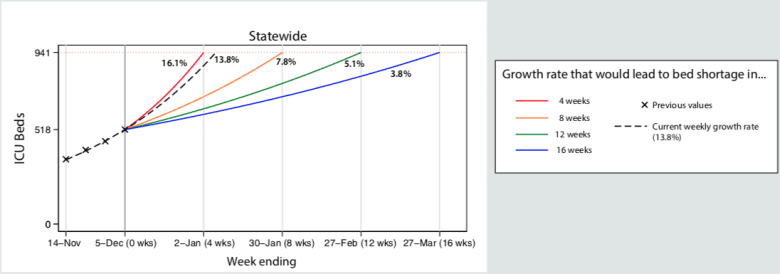 graph shows potential scenarios for running out of intensive care hospital beds in North Carolina as COVID surges.
