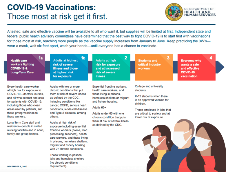 graphic showing who gets the COVID vaccine and when, by priority level.