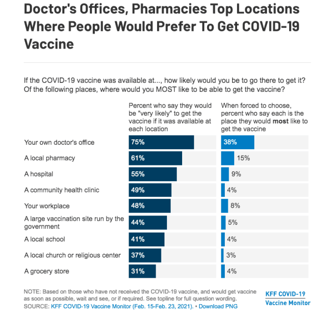 graph from the Kaiser Family Foundation on where people would prefer to get COVID-19 vaccine. Overwhelmingly, it's at doctors offices, pharmacies, hospitals and local clinics