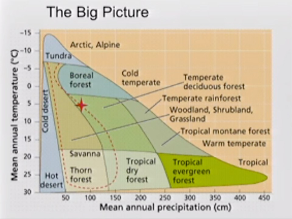 """That red star shows the Adirondack North Country positioned at the boundary of different """"biomes."""" Small changes in temperature and moisture could change our world dramatically. Photo: Celia Evans, PSC"""