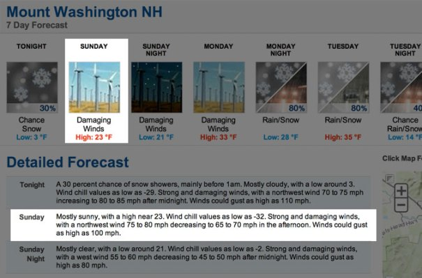 Mt. Washington Weather Report