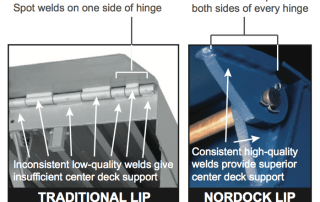 Comparing a traditional dock lip with the Nordock dock lip that is guaranteed to outperform