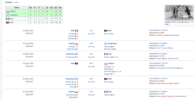 Poland won their group in 1974 World Cup, scoring 12 goals