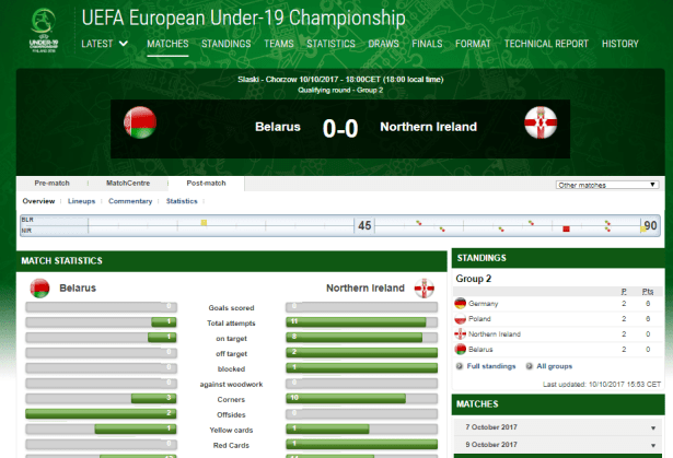 Battered Belarus but didn't score