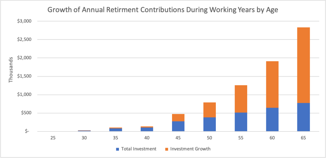 Chart showing Growth of Annual Retirment Contributions During Working Years by Age