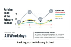 stats-primary-school-week-days
