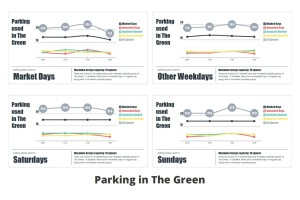 stats-the-green-market-days