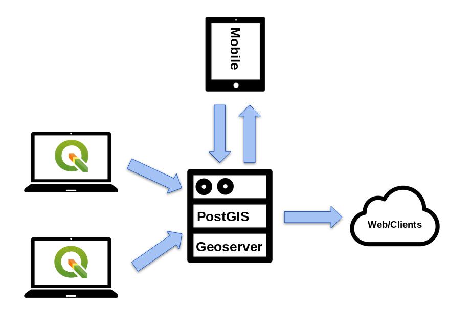 PostGeo Server