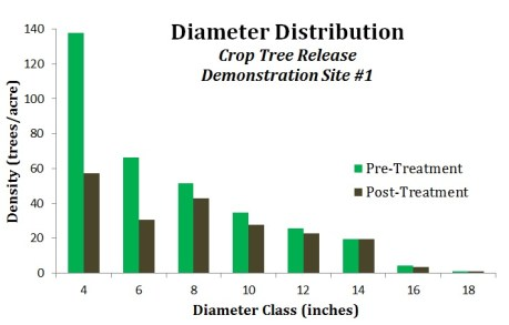Pre and Post Treatment Diameter Distribution