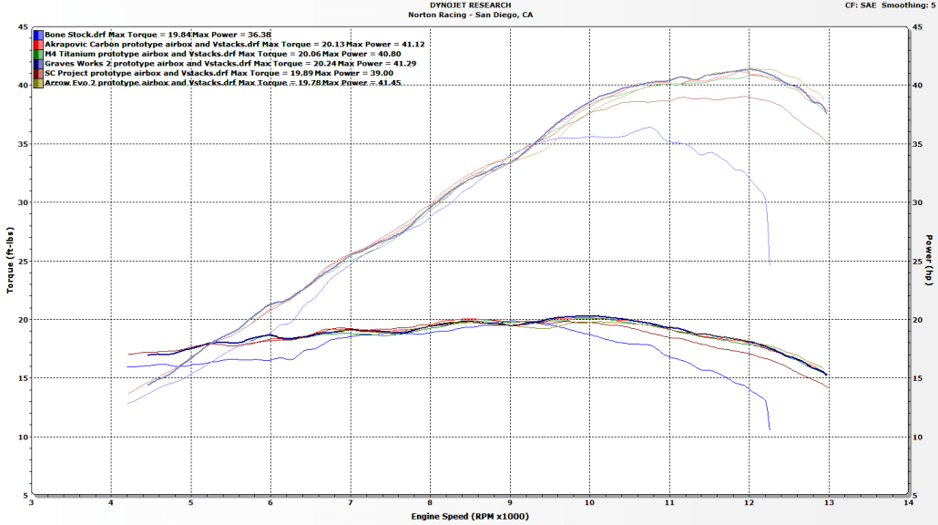 Yamaha YZF-R3 / MT03 exhaust dyno test and superbike build