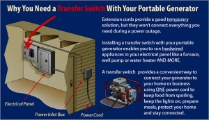 Planning a Manual Transfer Switch Installation | Norwall