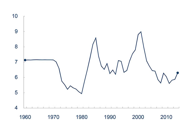 Graph courtesy of Norges Bank Exchange rate since 1960, Norwegian krone to U.S. dollar.