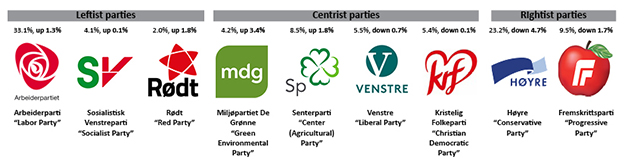 Image compiled by the Norwegian American Weekly Norway has a lot more selection than the U.S. in terms of political parties, and Norwegians tend to vote for parties rather than personalities.