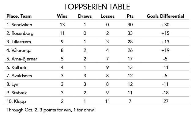 Toppserien table