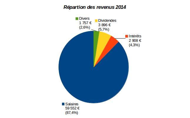 Répartition de nos revenus en 2014