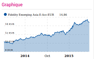 hausse du support Fidelity Emerging Asia