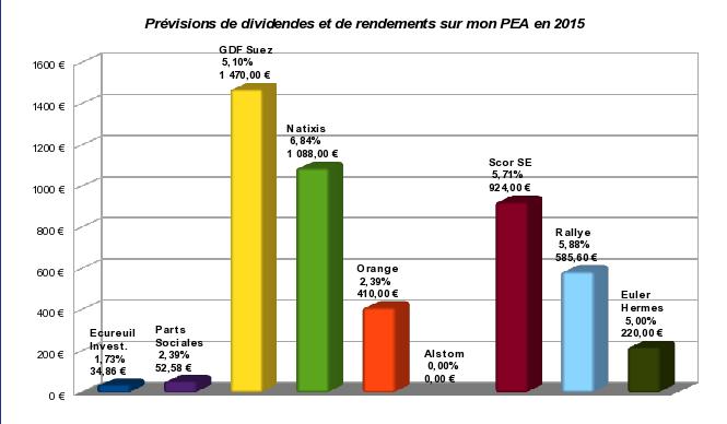 prévisions de dividendes 2015 sur mon PEA