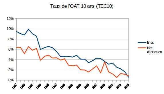 taux de l'OAT 10 ans - potentiel de krach