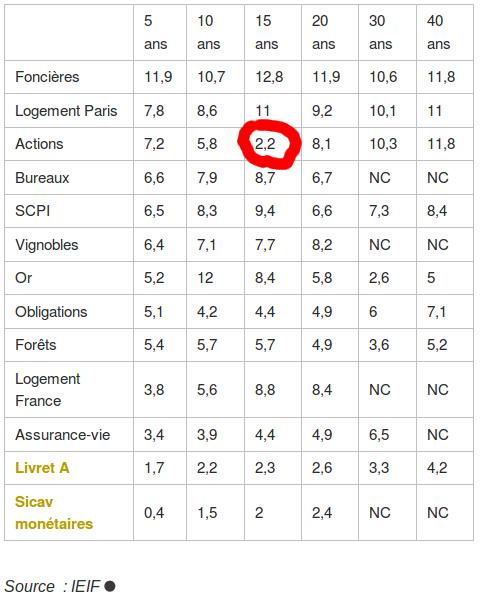 tableau des performances annuelles des placements de sur 5 à 40 ans