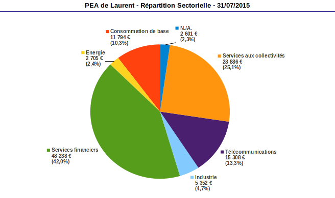 répartion sectorielle PEA juillet 2015