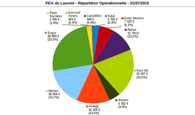 répartition opérationnelle PEA juillet 2015